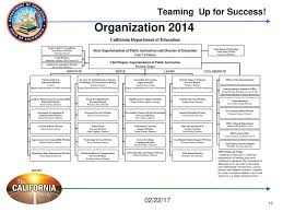 Cde Org Chart Teaming Up For P 12 Success Ppt Download