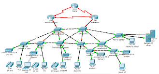 memoire online design implementation and management of secured during the topology design phase you identify networks and interconnection points the size and scope of networks and the types of internetworking devices