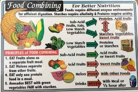 Fruit Food Combining Chart Food Combining Wallet Chart