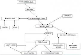 robot wiring diagrams circuitdata mx tl cincinnati milacron t3 robot arm my blog