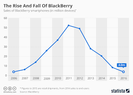 Blackberry Price Chart Chart Blackberry Quits Smartphone Production Statista