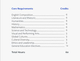 How Many Credits Do I Need For A Bachelors Degree Unbound