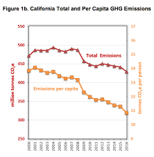 Car Carbon Emissions Chart Californias Carbon Emissions Are Back To 90s Levels It