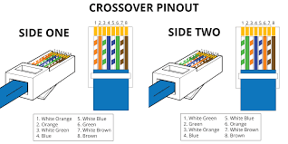 rj45 pinout wiring diagrams for cat5e or cat6 cable crossover pinout