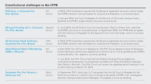 Consumer Financial Services The Road Ahead Cfpb Structural