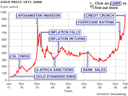 Bbc News Business 30 Years Of Gold Highs And Lows