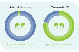 HIV in <b>New</b> Zealand | <b>New</b> Zealand AIDS Foundation