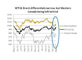Wcs Vs Wti Price Chart Chart Oil Sands Crudes Deepening Discount Mining Com