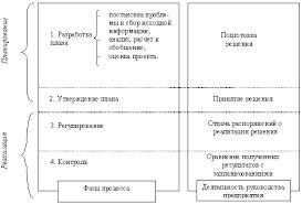 Дипломная работа Система бюджетирования предприятия Рис 1 3 Этапы разработки бюджета 16 с 24