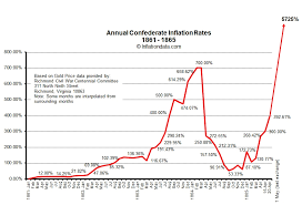 Confederate Money Value Chart Confederate Inflation Rates 1861 1865