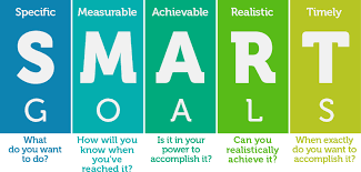 Image result for goal setting