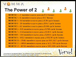 Vemma Levels Chart Vemma Home Event My Road To Pinnacle