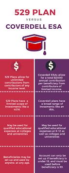 Coverdell Vs 529 Chart College Savings Basics The Coverdell Esa Education
