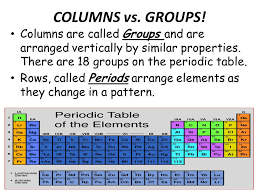 Rows The Periodic Table Columns Groups 21 Columns Are Called ...