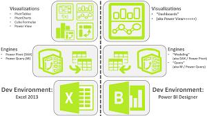 Power Bi Designer Download 32 Bit Power Bi Designer Vs Excel Whats Microsoft Up To