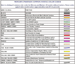 house wiring color code kcdiary com house wiring color code house wire color codes technical information pickup wiring color codes common codes