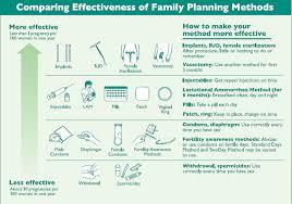 Family Planning Wall Chart No Counseling No Program Pai
