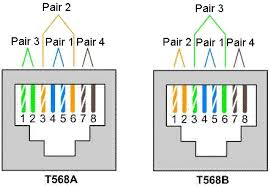 what is unshielded twisted pair utp cable fosco connect utp 68a and 568b wiring scheme