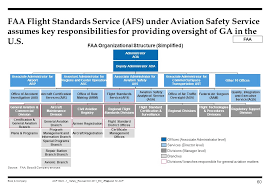 Faa Afs Org Chart Purpose Of Document The Intent Of This Document Is To