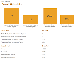 Credit Card Payoff Schedule Credit Card Payoff Calculator