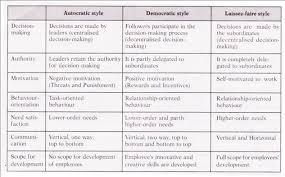 style essay leadership style essay