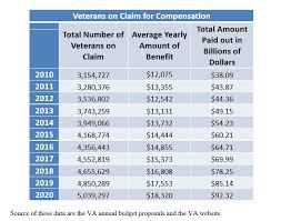 2013 Va Compensation Rates Chart Why Are Veterans Compensation Claims Handled So Poorly