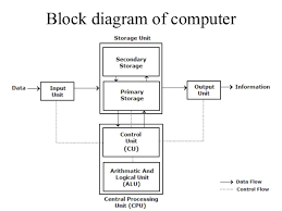 computer organization and architecture linda null