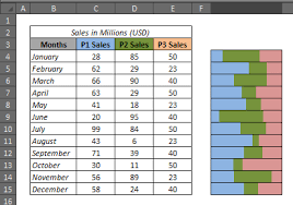How To Make Stacked Bar Chart Excel How To Create 100 Stacked Bar Chart In Excel Excel Hacks