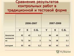Презентация на тему Система оценивания успешности выполнения  8 Сравнение результатов контрольных работ