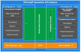 Microsoft Dynamics 365 Support Dynamics Ax 2012