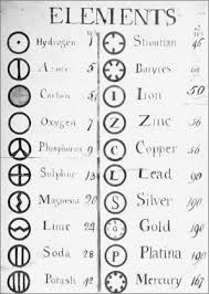 Sept 3 1803 Dalton Introduces Atomic Symbols Wired