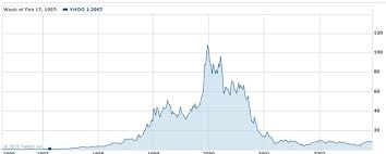 Bitcoin Price Chart Yahoo What Could Cause Bitcoin Prices To Crash
