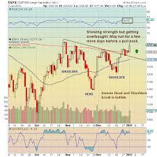 Chartology The S P 500 See It Market