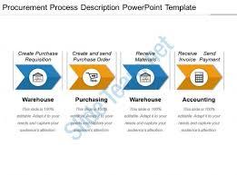 Procurement Process Description Powerpoint Template Powerpoint