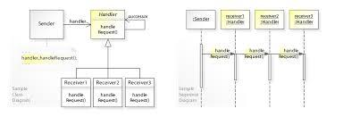 Chain Of Responsibility Pattern Wikipedia