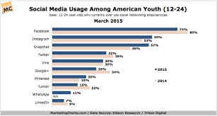 Social Media Usage Chart Young Millennials Social Media Use Chart