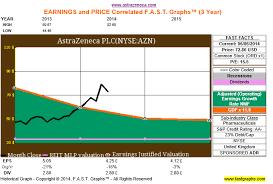 Azn To Usd Chart Sell Astrazeneca On Overvalued Pipeline Astrazeneca Plc