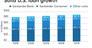 As well as managing your money you can also manage your santander credit card within online banking. Santander S U S Units Not Out Of Woods Yet American Banker