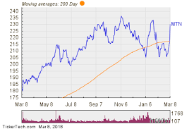 Mtn Share Price Chart Vail Resorts Mtn Shares Cross Above 200 Dma Nasdaq Com