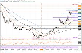 Ltc Charting System Litecoin Price Analysis Ltc Rockets Into 4th Place By