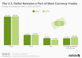 Foreign Exchange Chart Chart The U S Dollar Remains A Part Of Most Currency