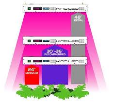 Led Light Distance Chart Kind Led K5 Xl1000 Led Grow Lights Grow Lights