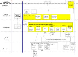 Procedure For Design And Development Sdlc Detail Design
