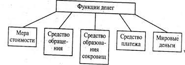 Финансовые науки Сущность и природа современных денег Курсовая  Рисунок 1 1 Функции денег при золотом стандарте