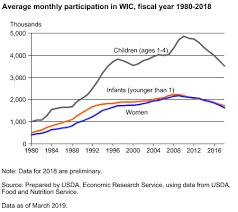Wic Growth Charts Usda Ers Charts