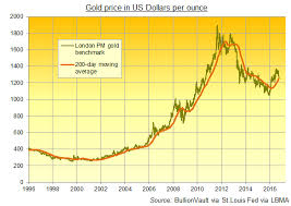Gold Prices Regain Key 200 Day Moving Average After Weak