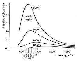 Radiación de Cuerpo Negro y Leyes - Física SL