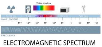 Uv Light Resistance Properties Polymer Properties