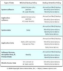 Server Schedule Template Data Backup Plan Template It Weekly Review Updated Free