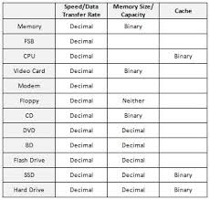 Bits And Bytes Conversion Chart Learn Why 250gb Is Not Ever Reported As 250gb Techrepublic